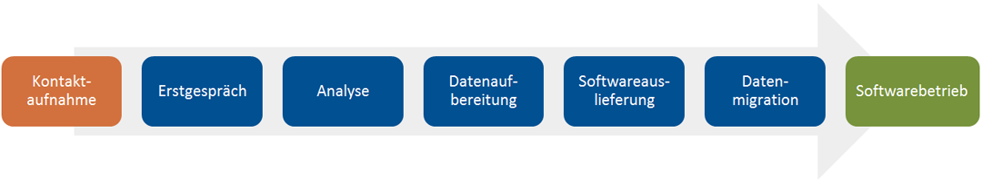 cafm_software_beratung
